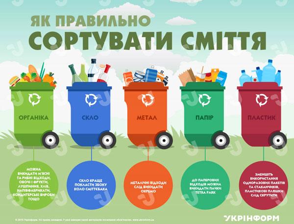 Як посортувати сміття - правила